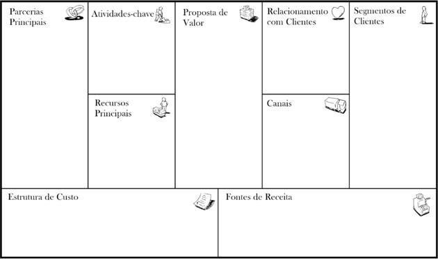 business model canvas português em branco