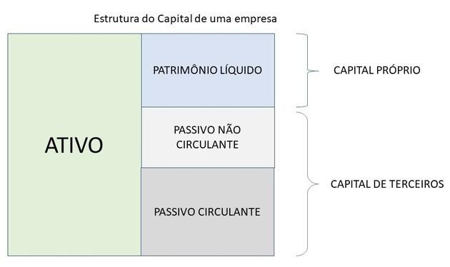 Capital Próprio e Capital de Terceiros