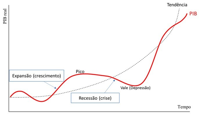 ciclos econômicos e crise econômica