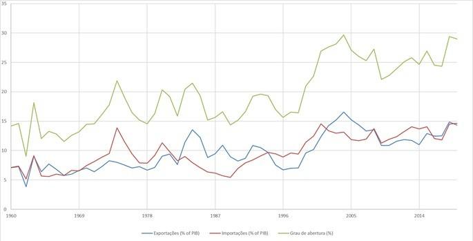 Grau de abertura, importações e exportações como porcentagem do PIB brasileiro