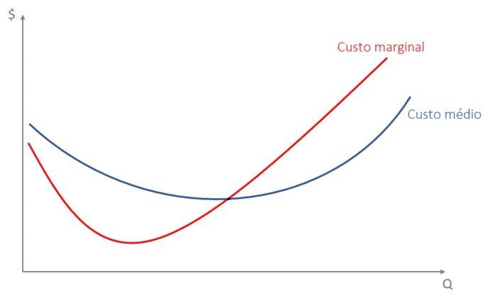curva de custo marginal e custo médio