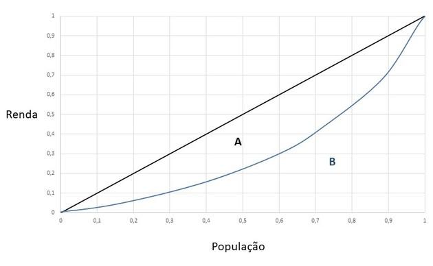 Representação da curva de Lorenz