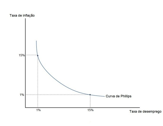 curva de phillips representando o trade off entre inflação e desemprego