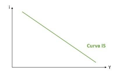 Curva IS