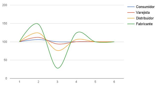Gráfico representando o efeito chicote