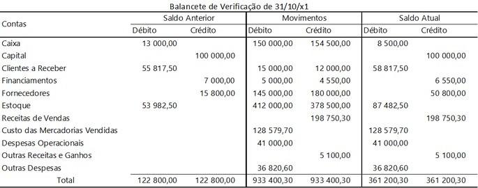 Exemplo de balancete de verificação contendo os saldos anteriores e após os movimentos do período