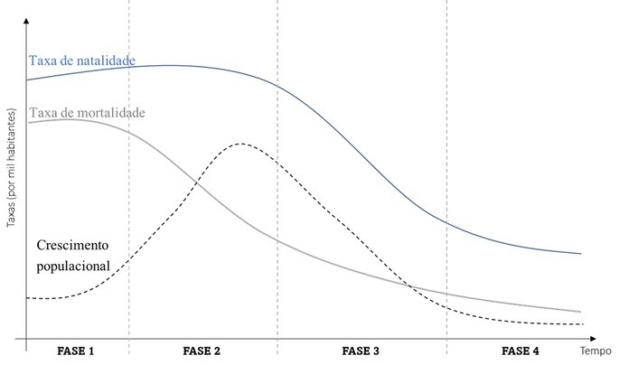 As quatro fases ou estágios da transição demográfica