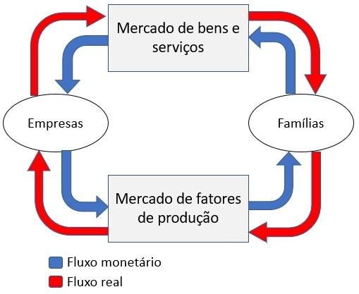 Diagrama do Fluxo circular de riqueza
