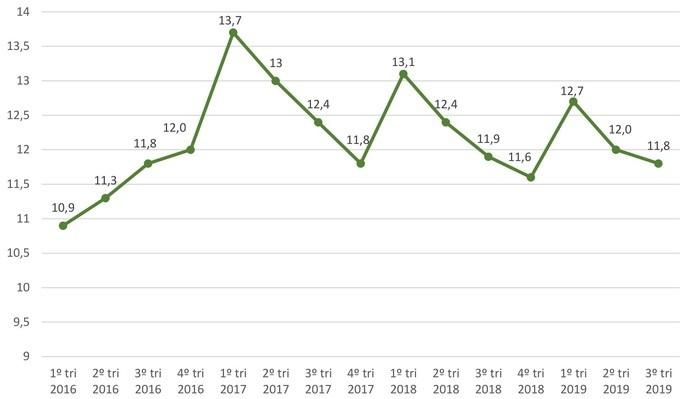 Gráfico de Desemprego no Brasil