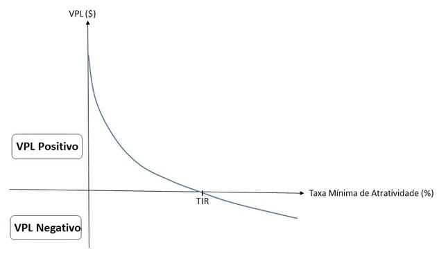 Gráfico de análise VPL