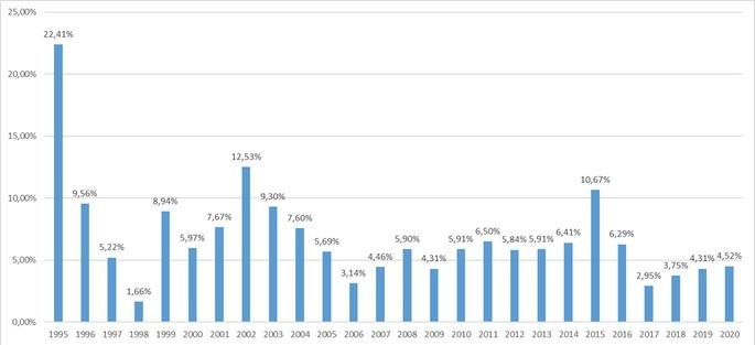Inflação acumulada anual no Brasil de 1995 a 2020
