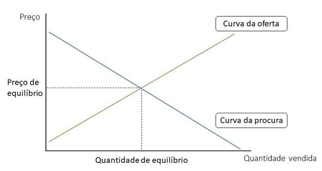 Curvas da oferta e da procura e formação do preço de mercado