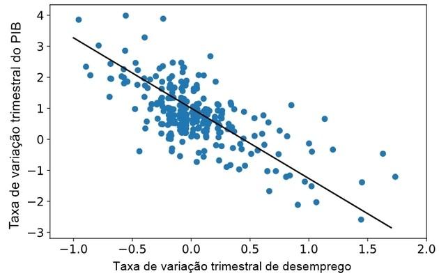 gráfico da lei de okun na econometria