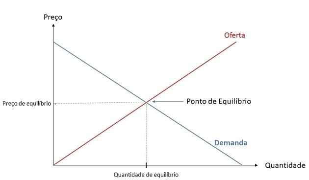 Lei da Oferta e Demanda e ponto de equilibrio