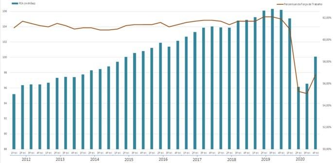 População Economicamente Ativa brasileira entre os anos de 2012 e 2020