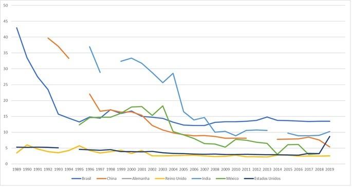 Tarifa média por países incluindo o Brasil