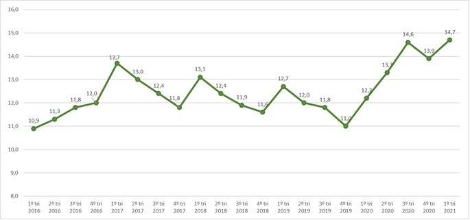 Taxa de desemprego no brasil trimestral gráfico