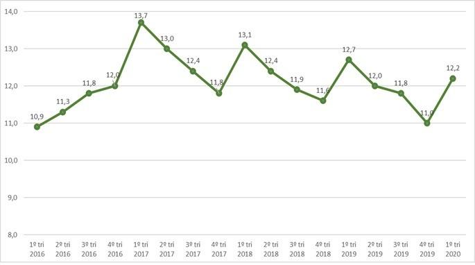 Taxa de desemprego trimestral gráfico