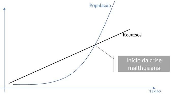 teoria de malthus em que a população cresce mais que a produção de alimentos
