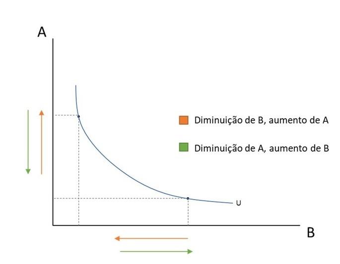 Representação gráfica de um trade off