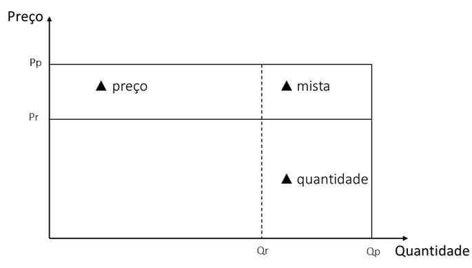 variação da quantidade ou do preço comparado custo-padrão em gráfico